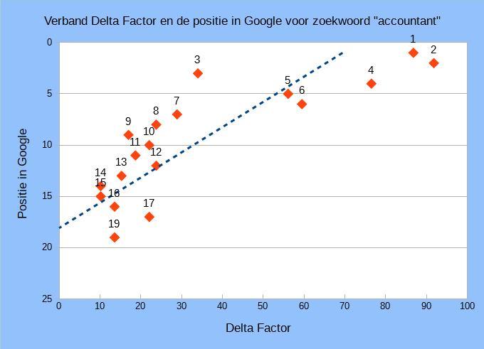 posities accountant delta factor