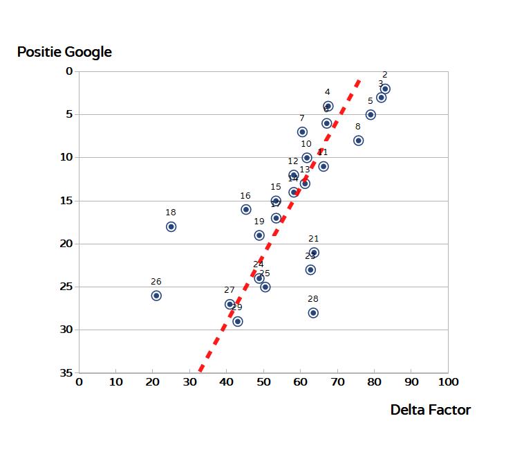 correlatie zoekfrase zonnepanelen in Google